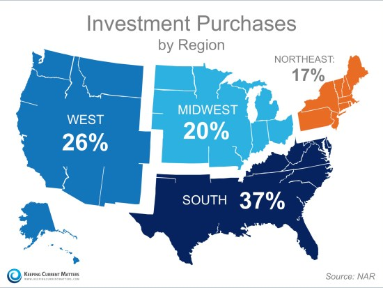 Investment Purchases by Region   Keeping Current Matters