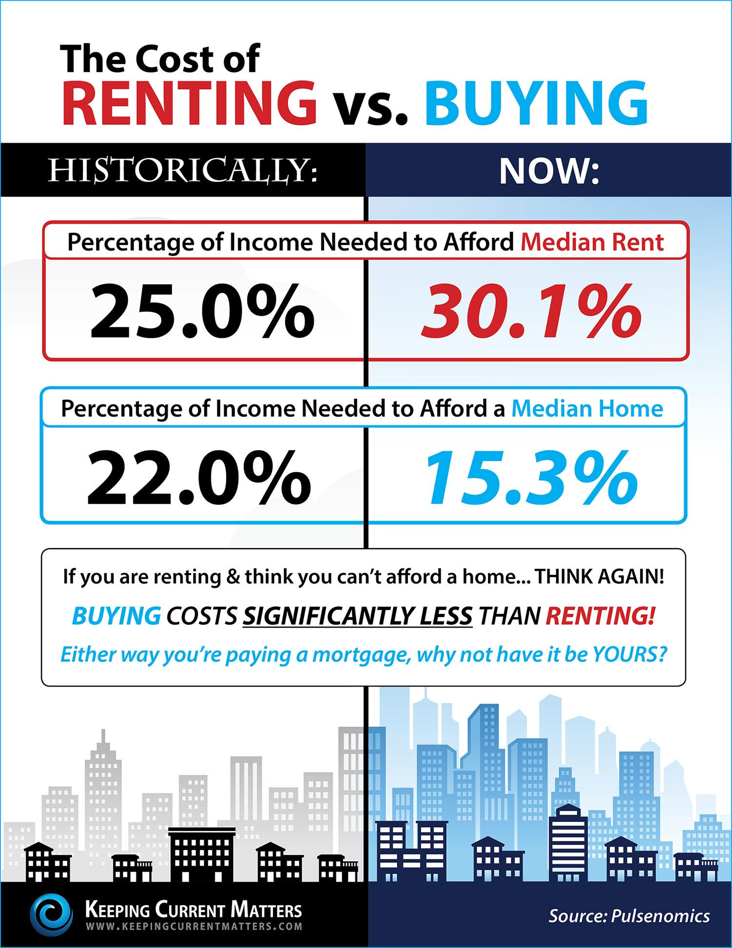Do You Know The Cost of Renting vs. Buying? [INFOGRAPHIC] | Keeping Current Matters