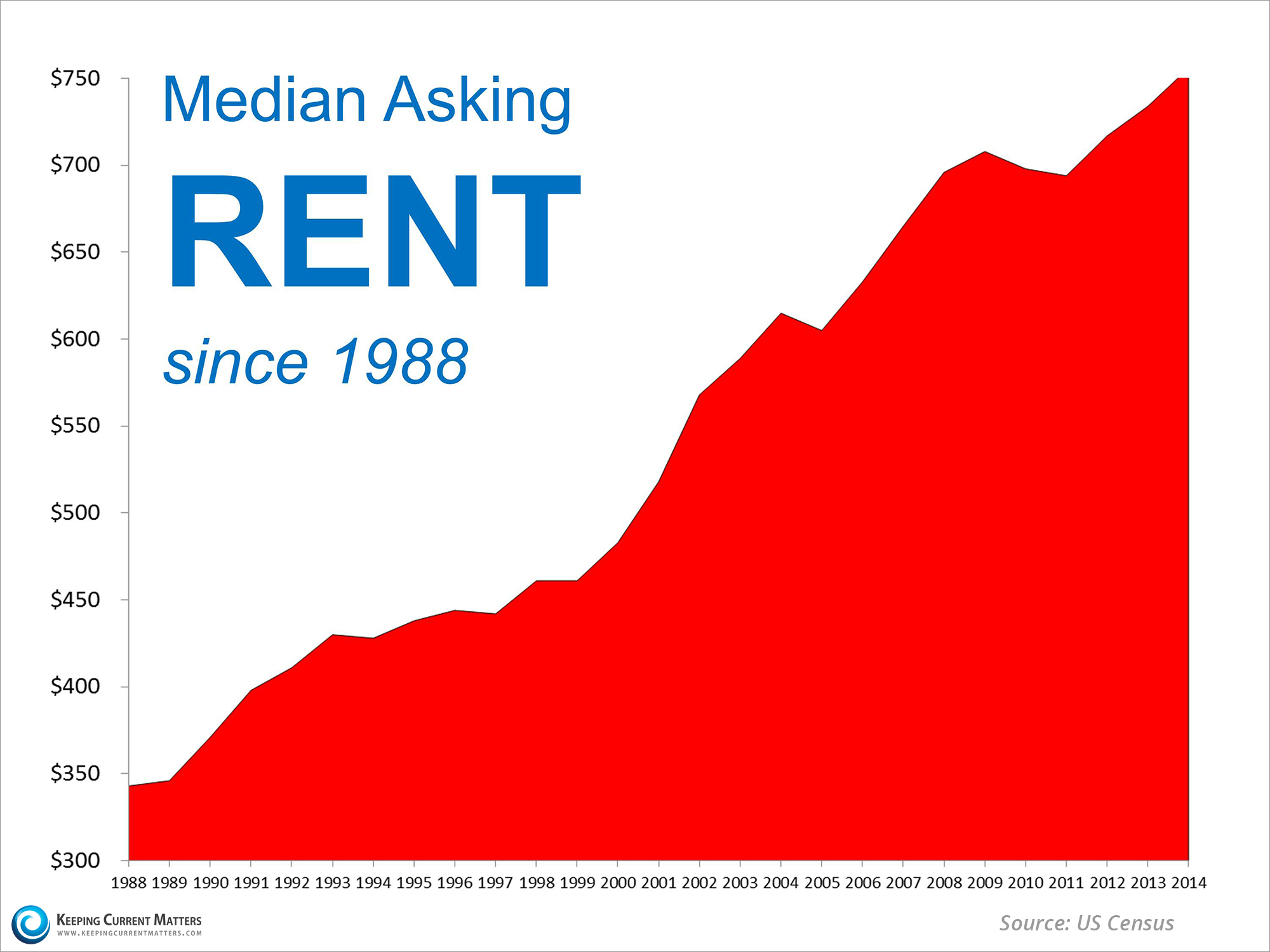 Median Asking Rent Since 1988 | Keeping Current Matters