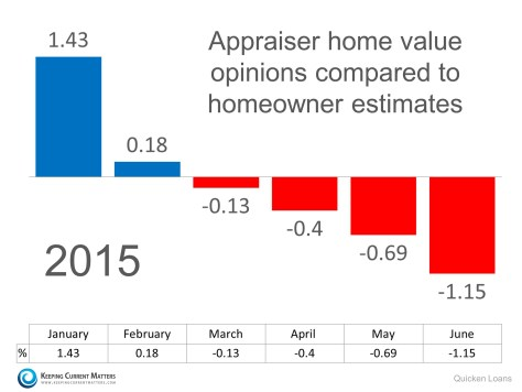 Appraisal vs. Homeowner Value | Keeping Current Matters
