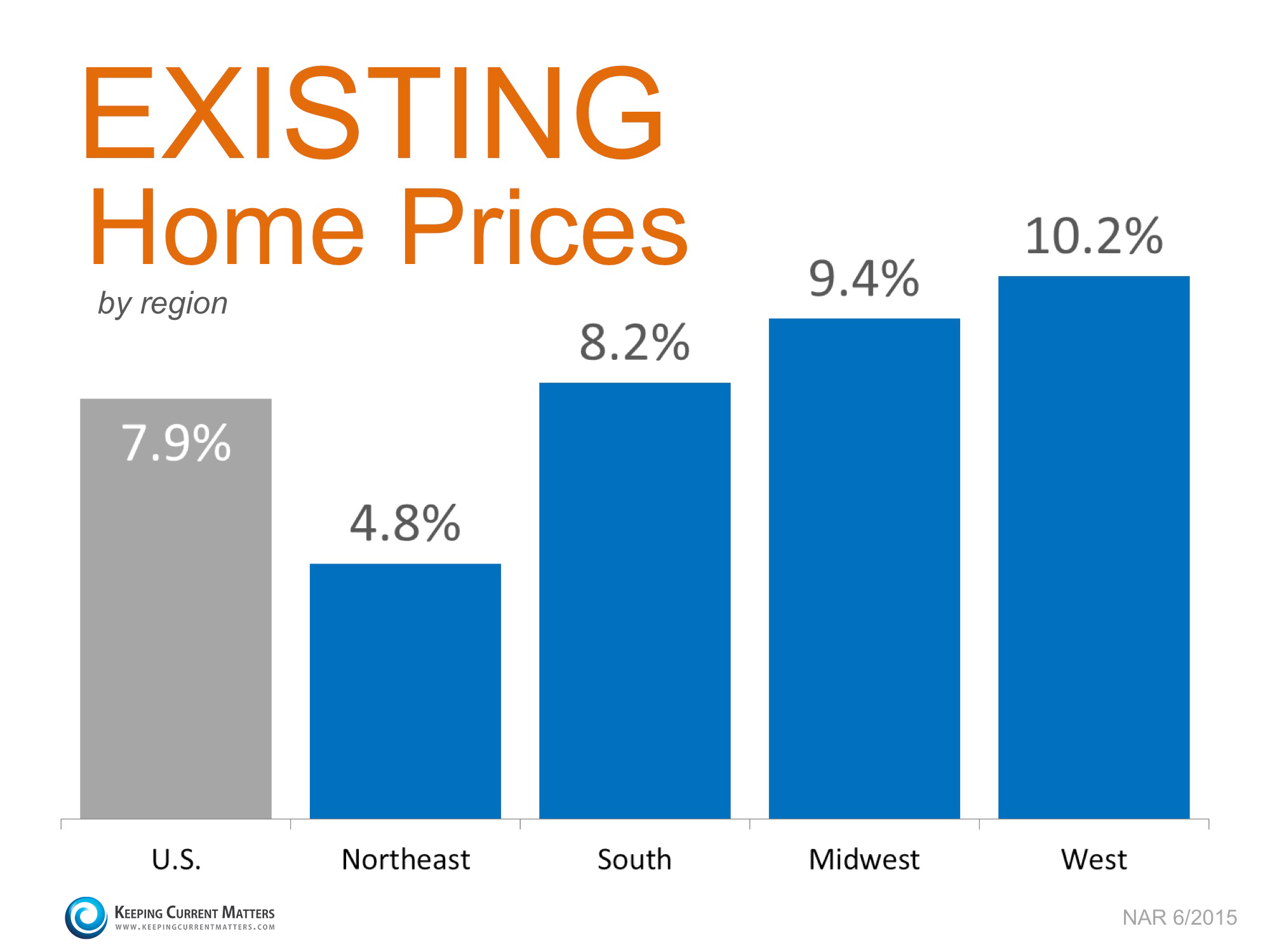 Existing Home Prices by Region | Keeping Current Matters
