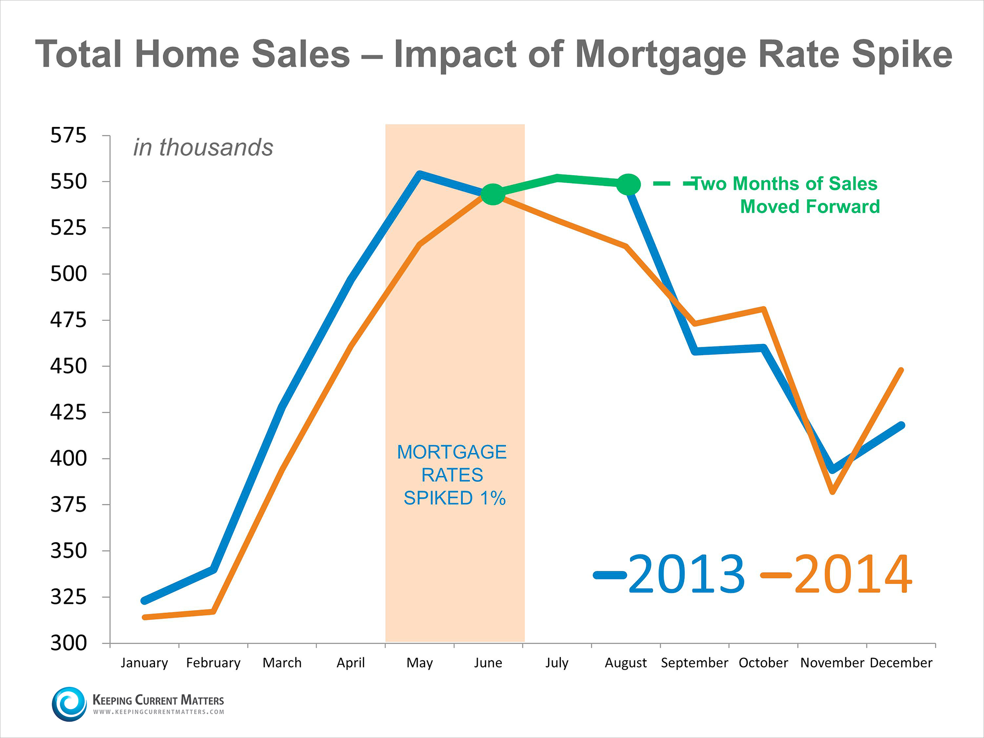 Home Sales & Impact of Mortgage Rate Spike | Keeping Current Matters