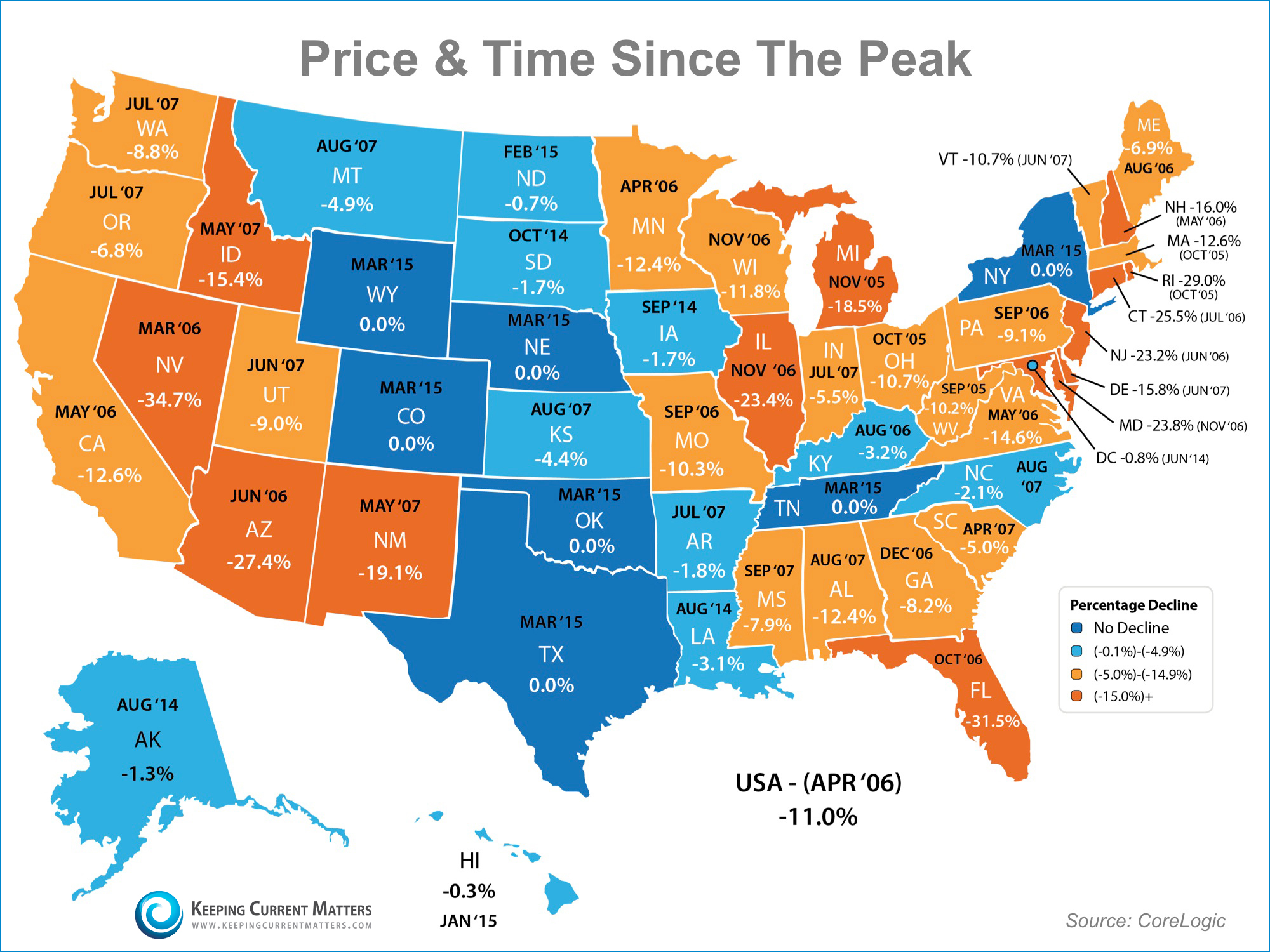 Price & Time Since Peak | Keeping Current Matters