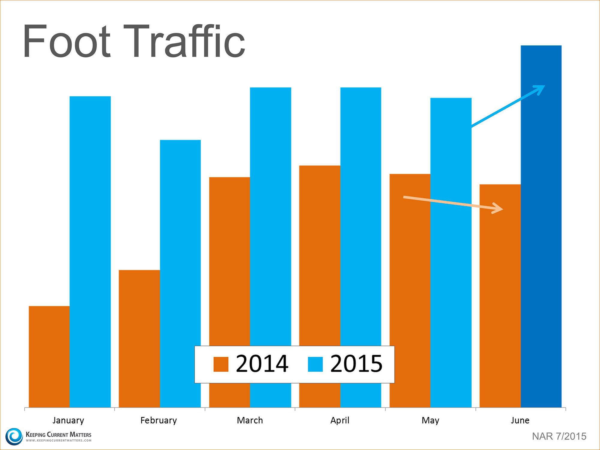 Foot Traffic Comparison | Keeping Current Matters