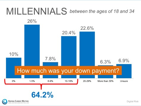 Millennial Down Payments | Keeping Current Matters