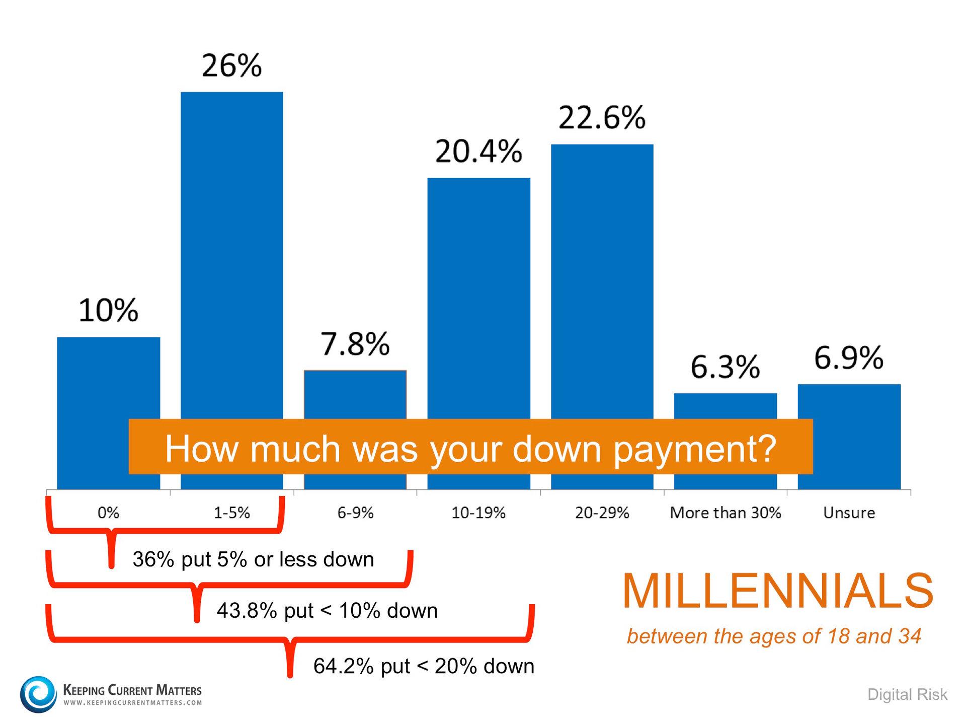 Millennials Down Payments | Keeping Current Matters