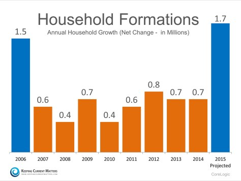 Household Formations | Keeping Current Matters