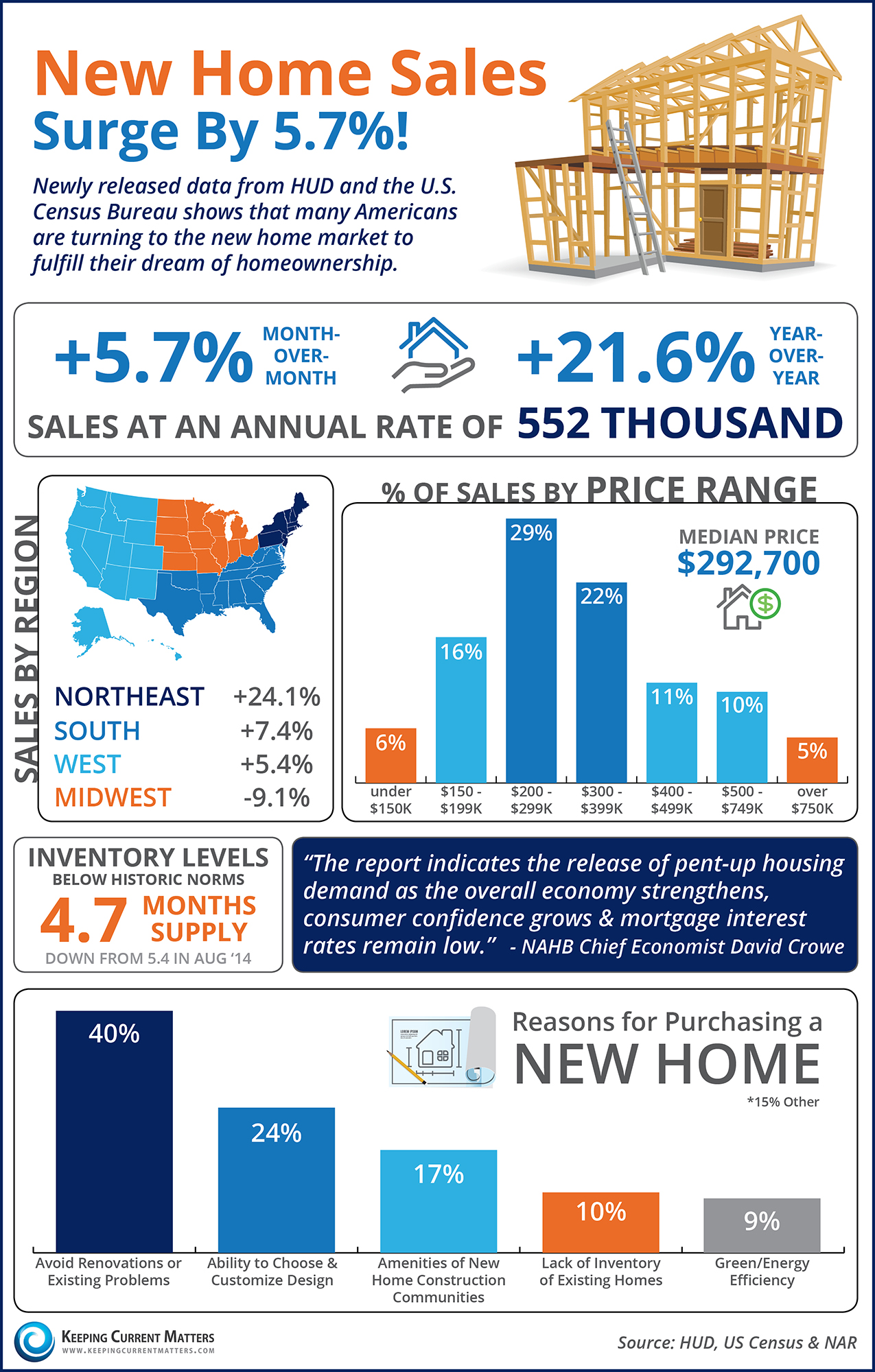 New Home Sales Surge By 5.7%! [INFOGRAPHIC] | Keeping Current Matters