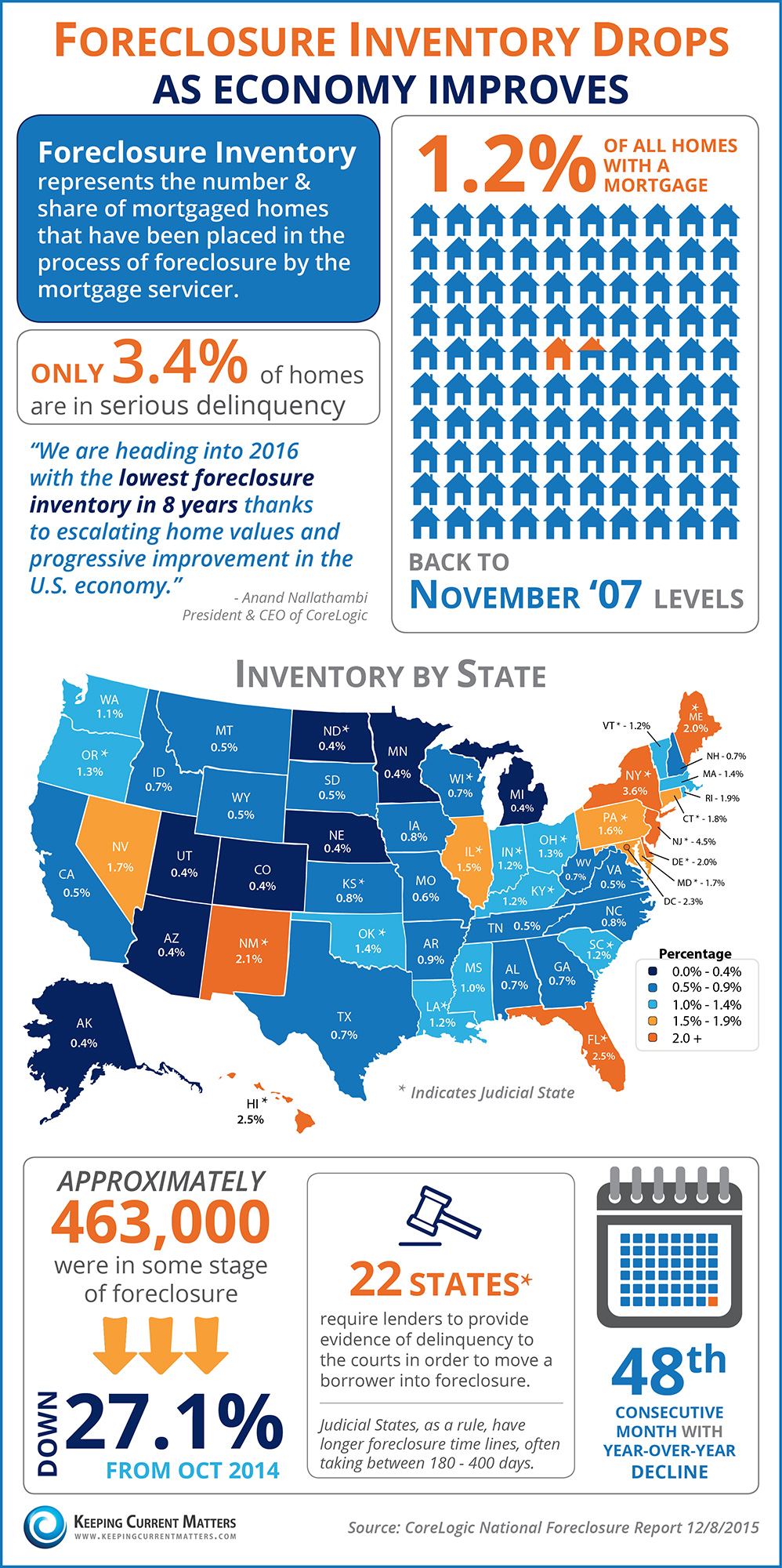 Foreclosure Inventory Drops As Economy Improves [INFOGRAPHIC] | Keeping Current Matters