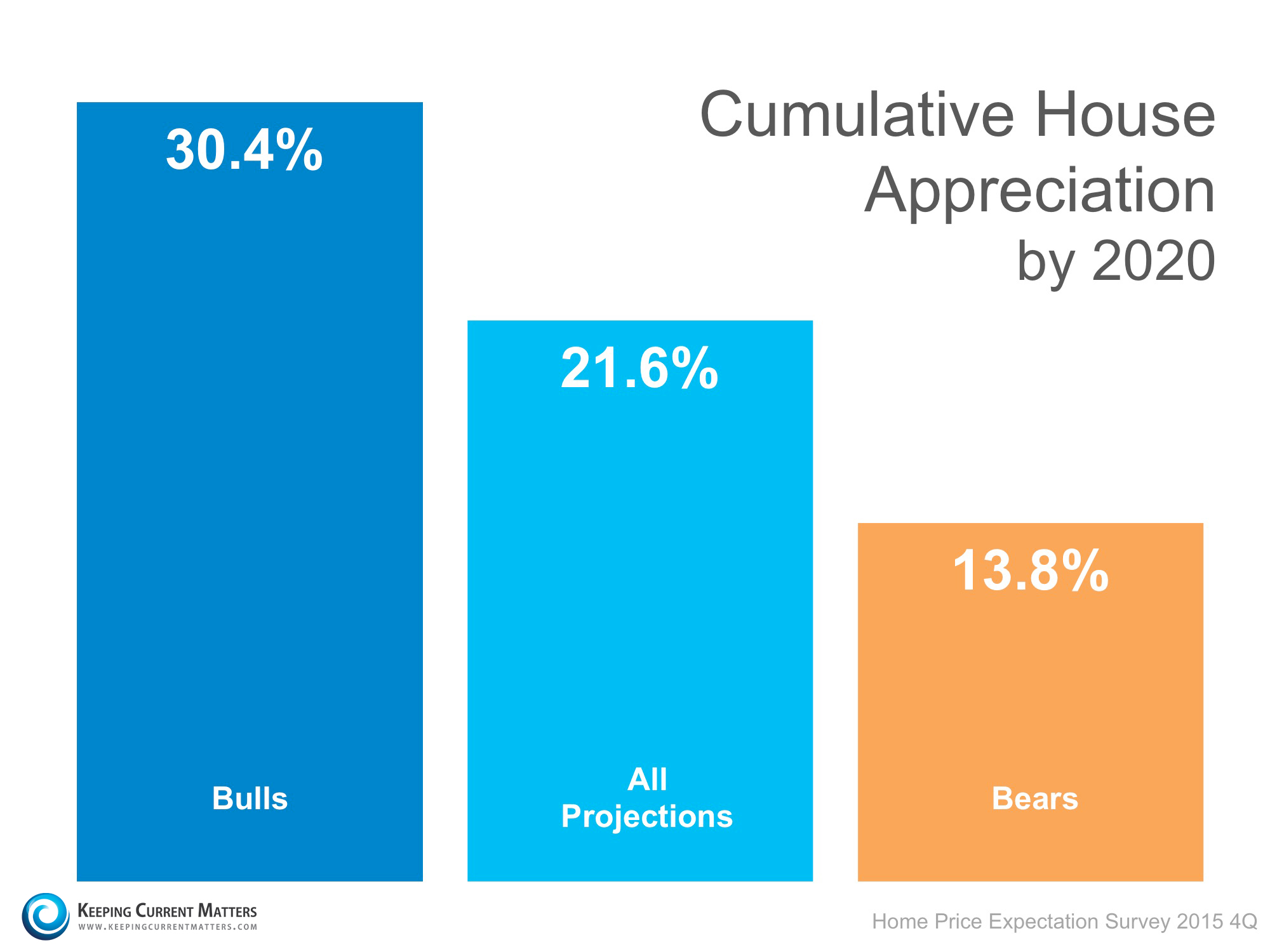 Cumulative House Appreciation | Keeping Current Matters