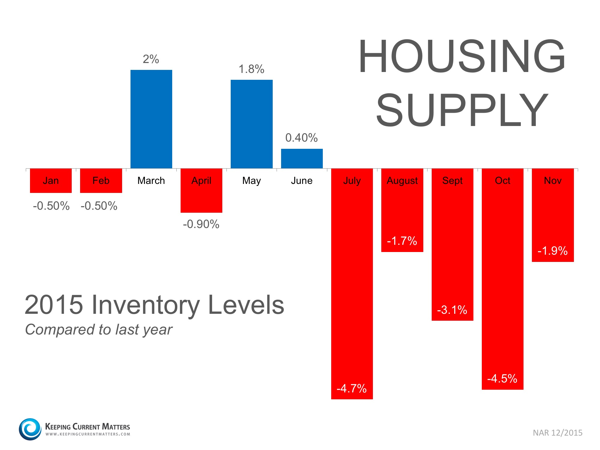 Housing Supply Year-Over-Year | Keeping Current Matters