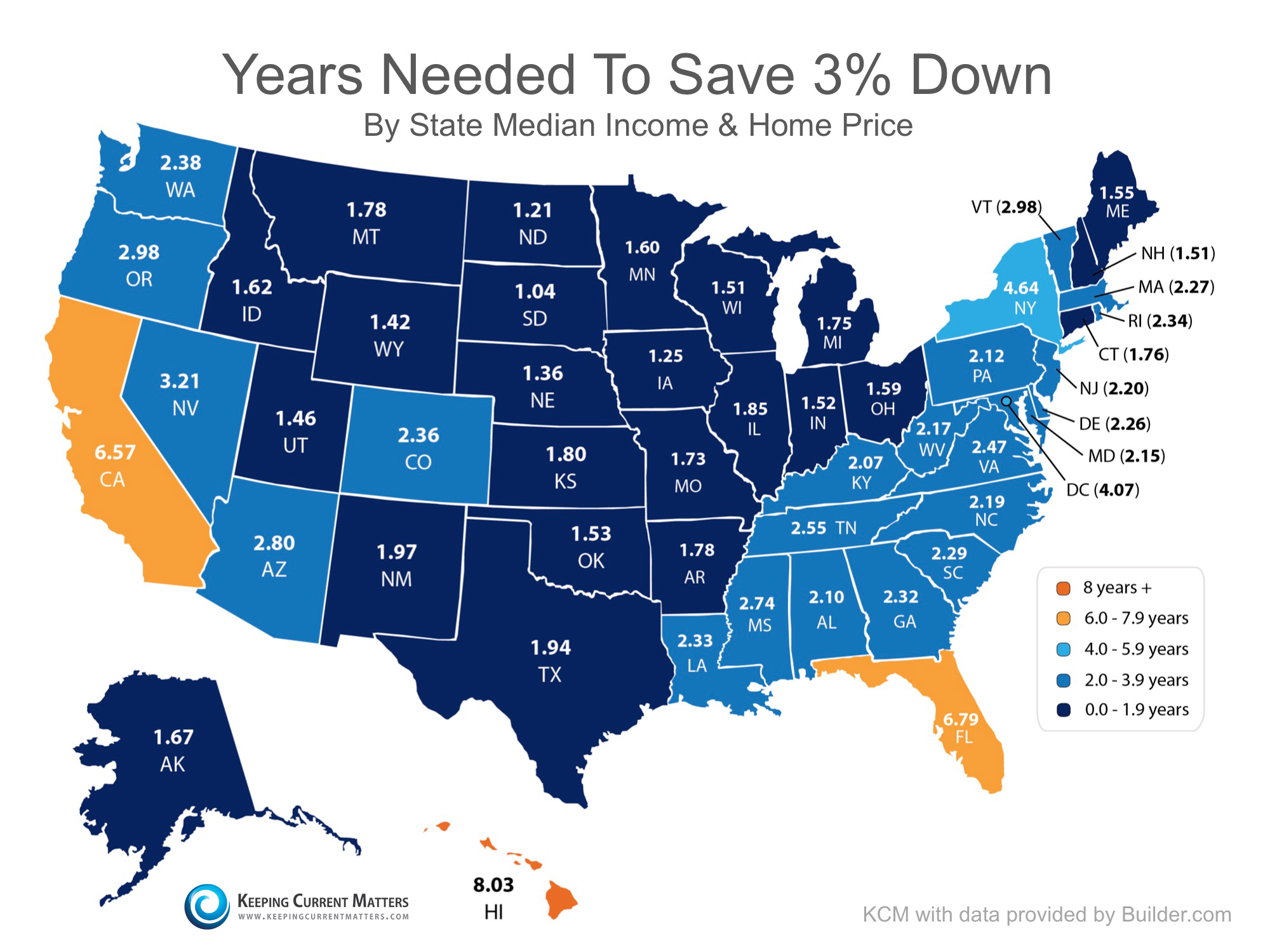 Years Needed to Save 3% Down | Keeping Current Matters