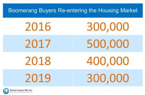 Boomerang Buyers Re-Entering The Market | Keeping Current Matters