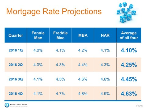 Mortgage Rate Projections | Keeping Current Matters