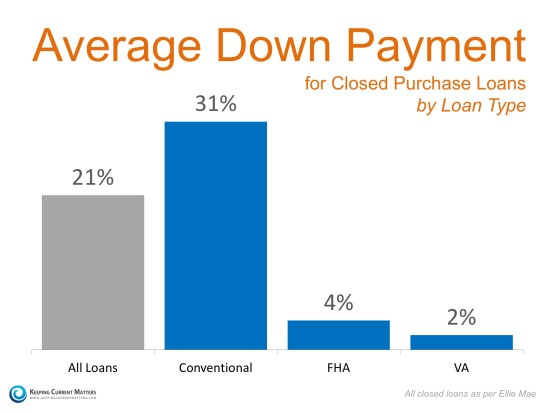 Average Down Payments   Keeping Current Matters