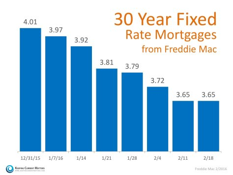 Mortgage Rates Again at Historic Lows | Keeping Current Matters