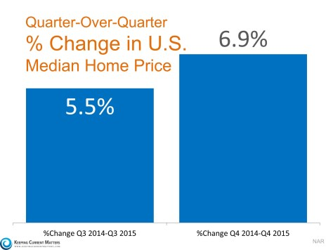 Low Inventory Causes Home Prices to Accelerate | Keeping Current Matters