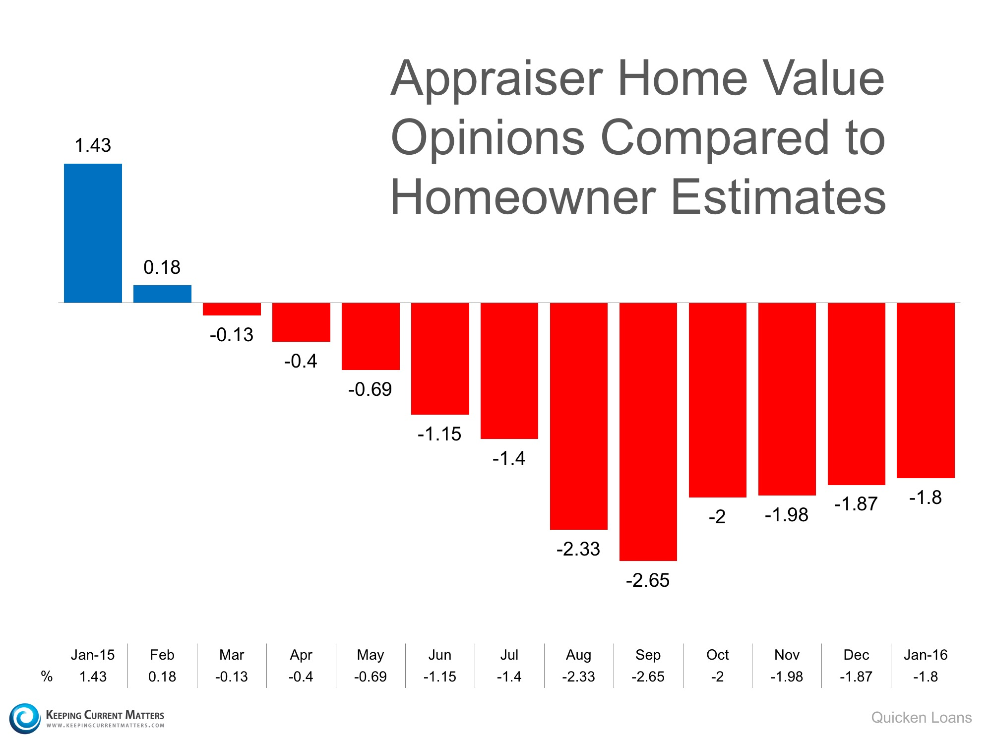 Will Appraisals Continue to be a Challenge in 2016? | Keeping Current Matters
