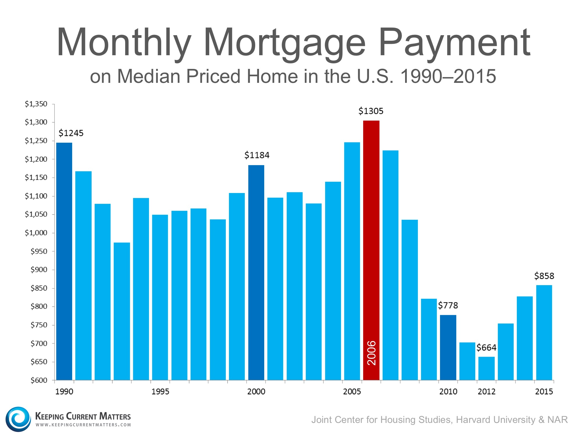 Further Proof This Isn't a Housing Bubble | Keeping Current Matters