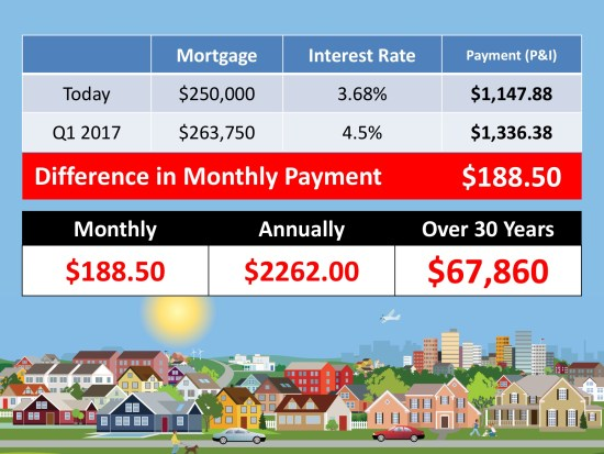 What If I Wait Until Next Year To Buy A Home? | Keeping Current Matters