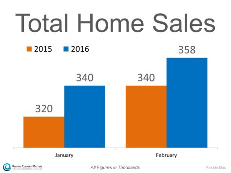 2016 Home Sales Doing Just Fine!! | Keeping Current Matters