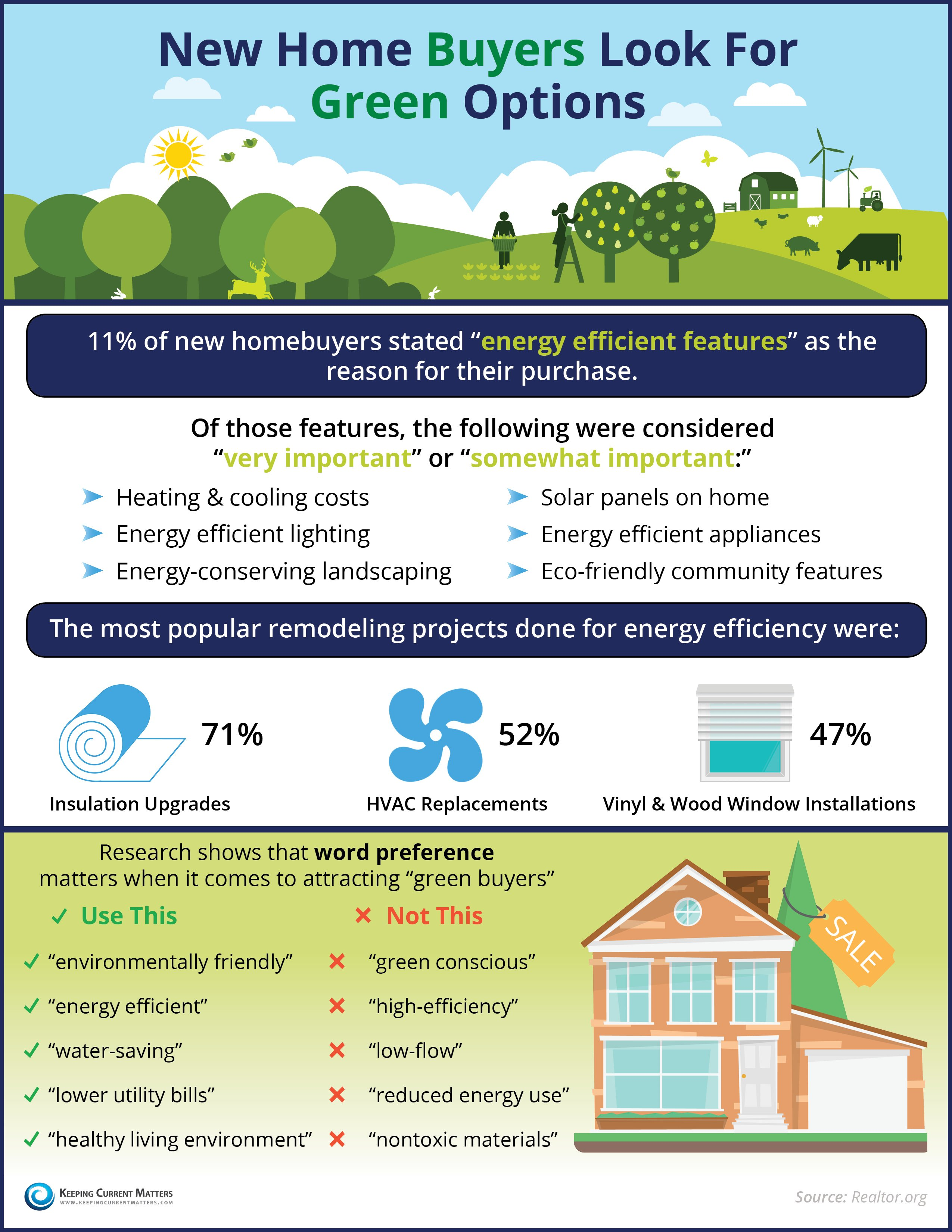New Home Buyers Look For Green Options | Keeping Current Matters