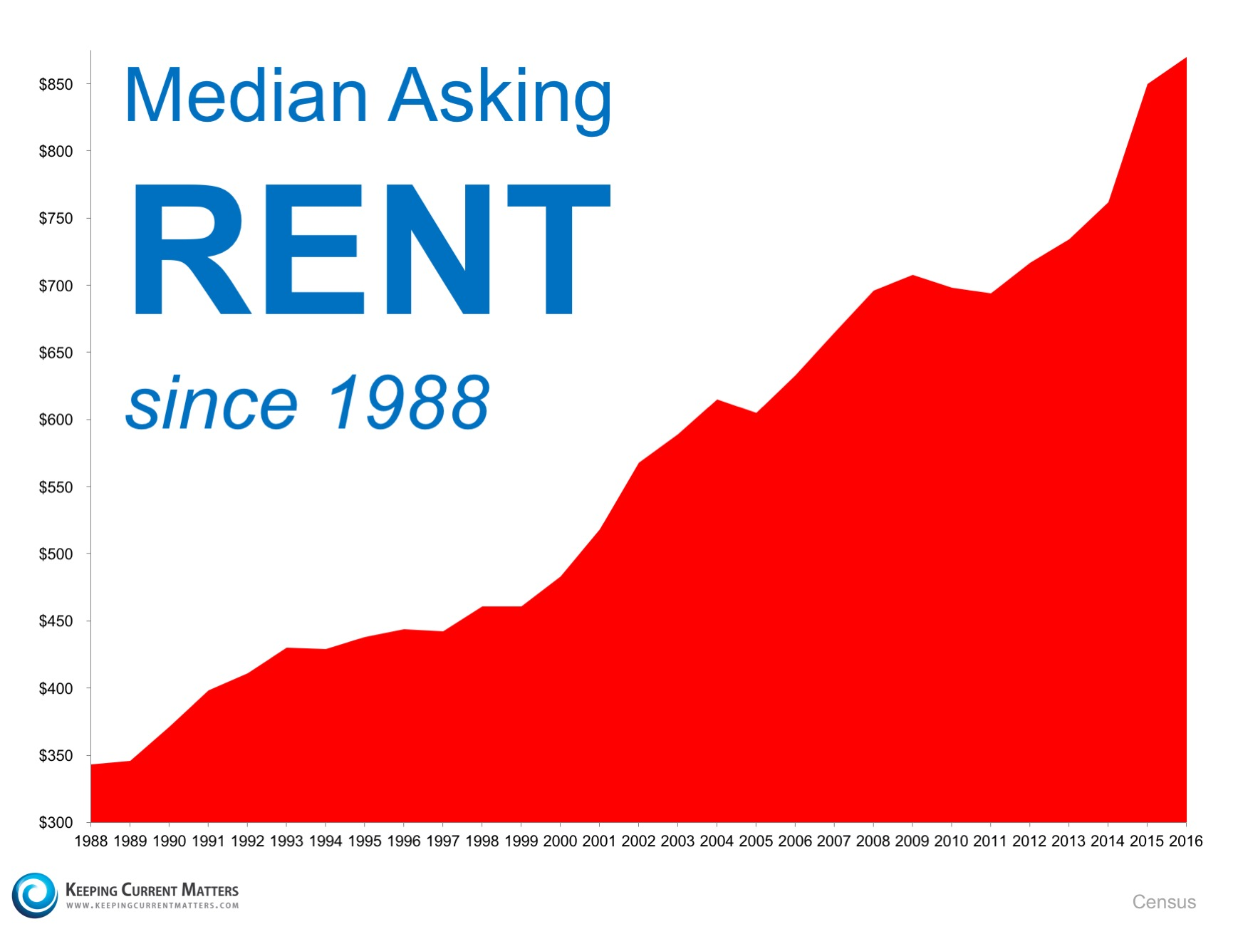 When Is It A Good Time To Rent? Definitely NOT NOW! | Keeping Current Matters