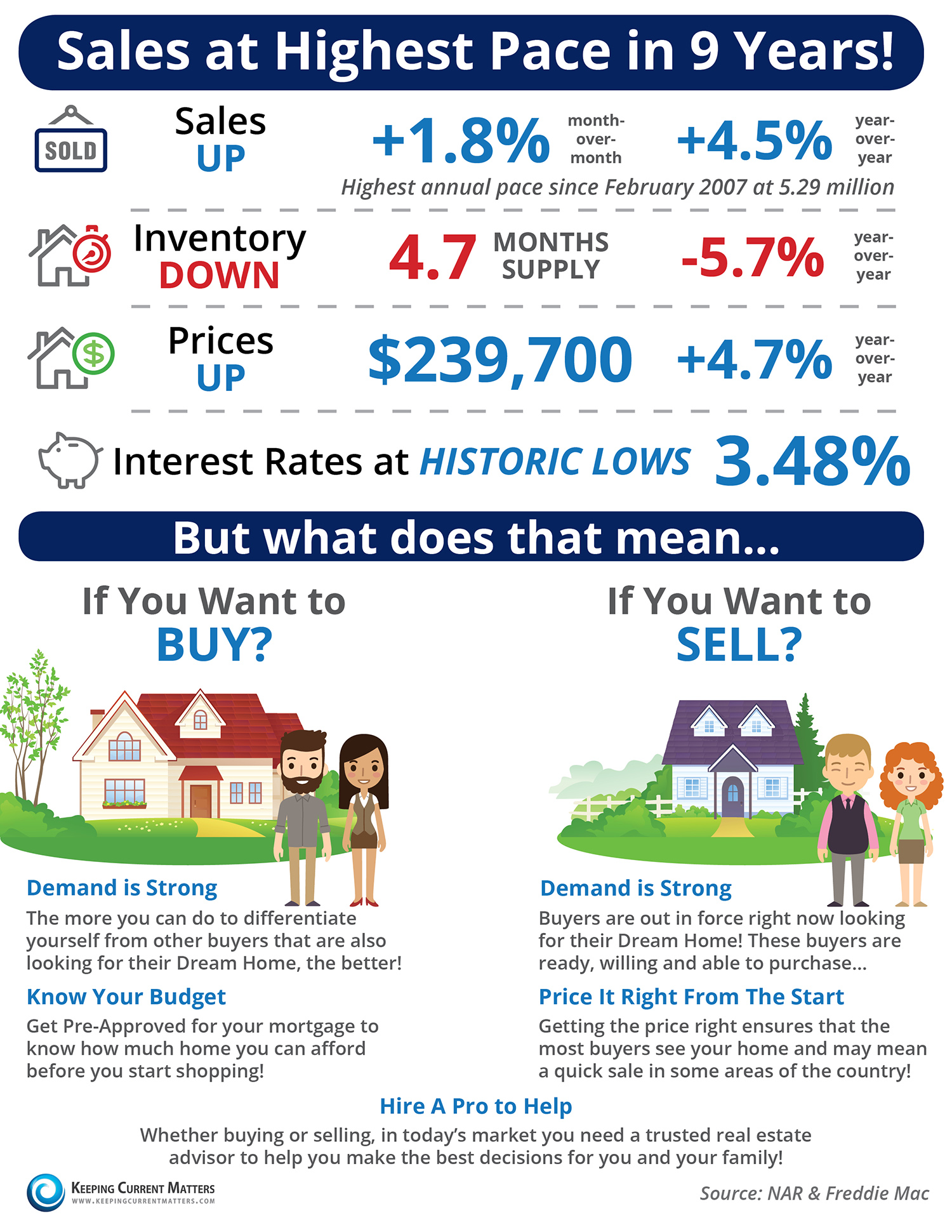 Sales at Highest Pace in 9 Years [INFOGRAPHIC] | Keeping Current Matters