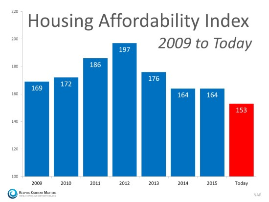 How Scary is the Housing Affordability Index? | Keeping Current Matters