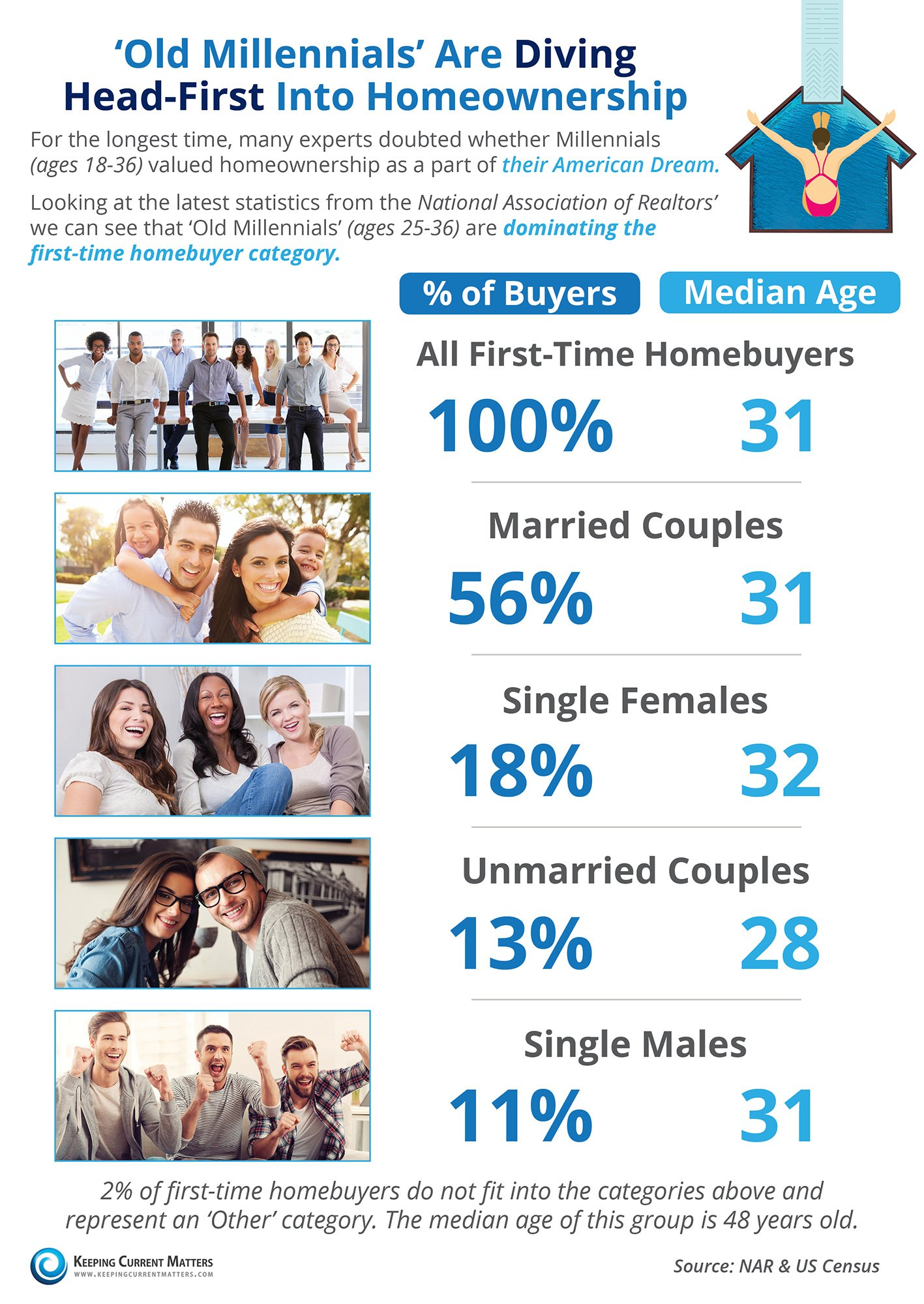 'Old Millennials' Are Diving Head-First into Homeownership [INFOGRAPHIC] | Keeping Current Matters