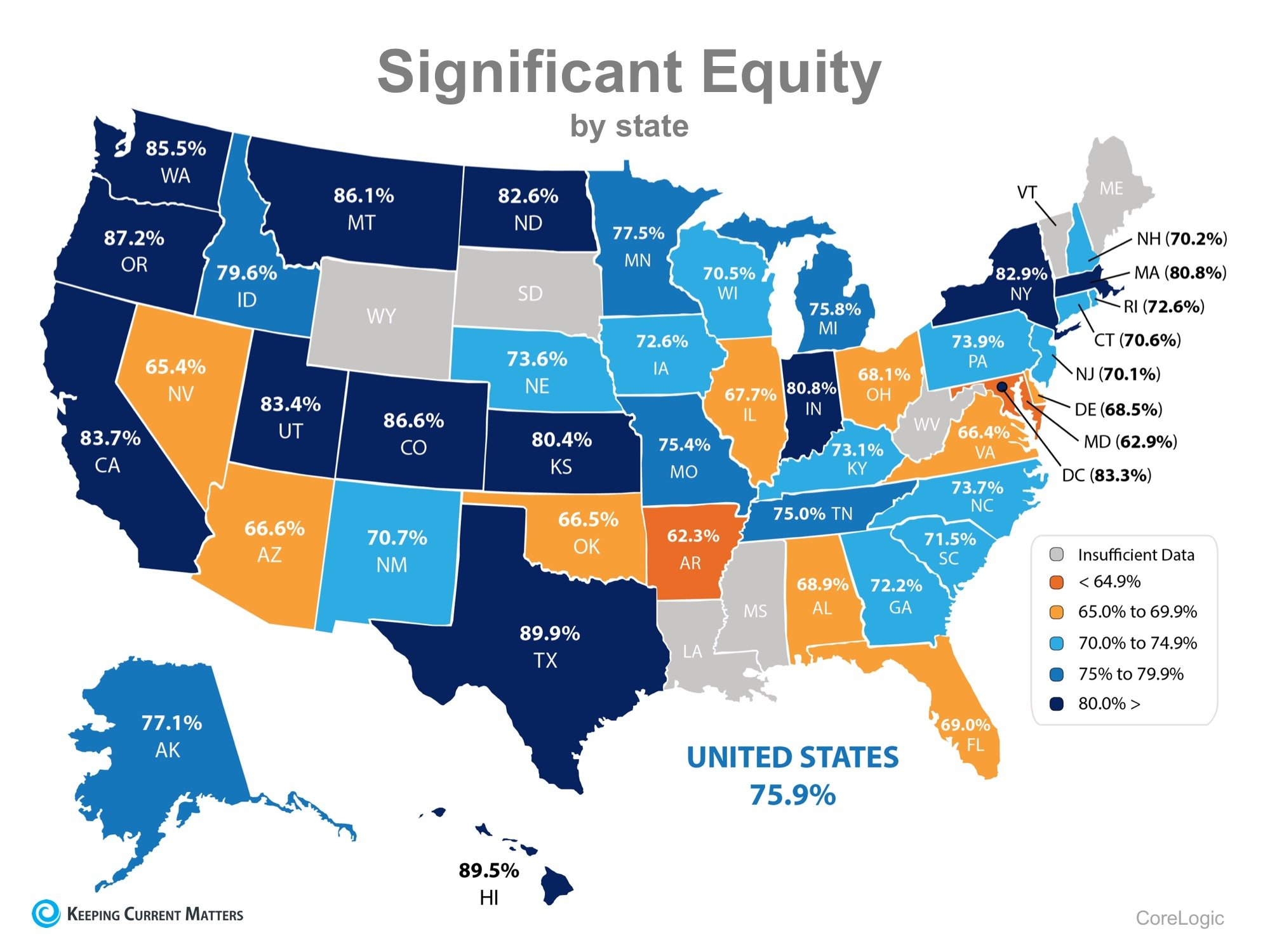 76% Of US Homeowners Now Have at Least 20% Equity in Their Homes! | Keeping Current Matters
