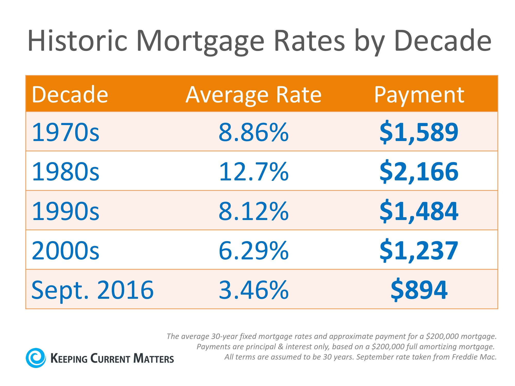 Mortgage Rates by Decade Compared to Today [INFOGRAPHIC] | Keeping Current Matters