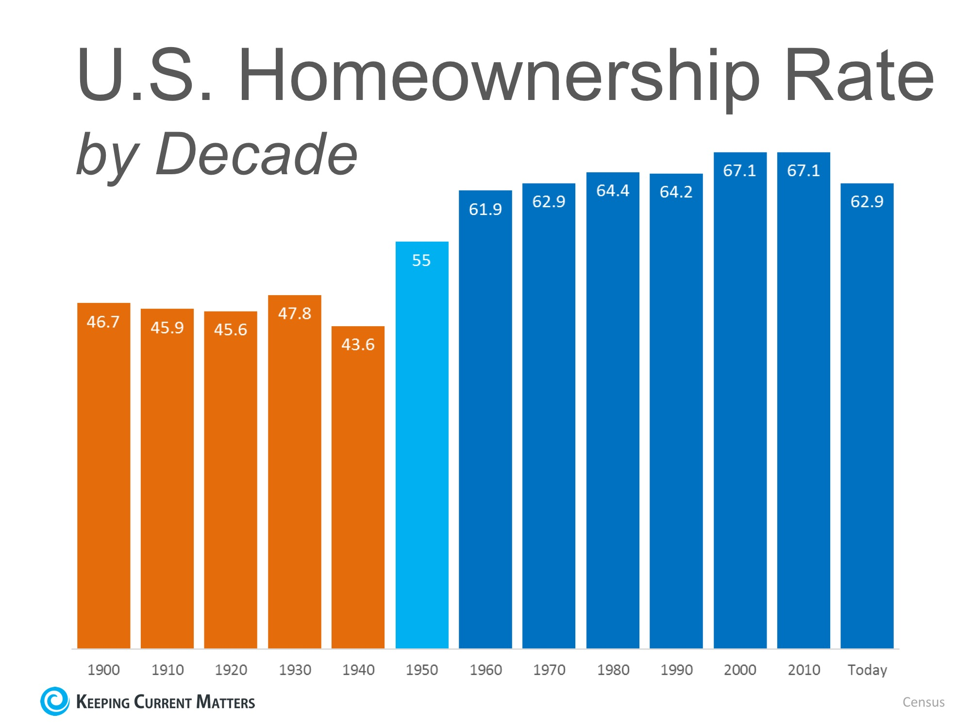 Percentage of Homeownership by Decade and by State | Keeping Current Matters