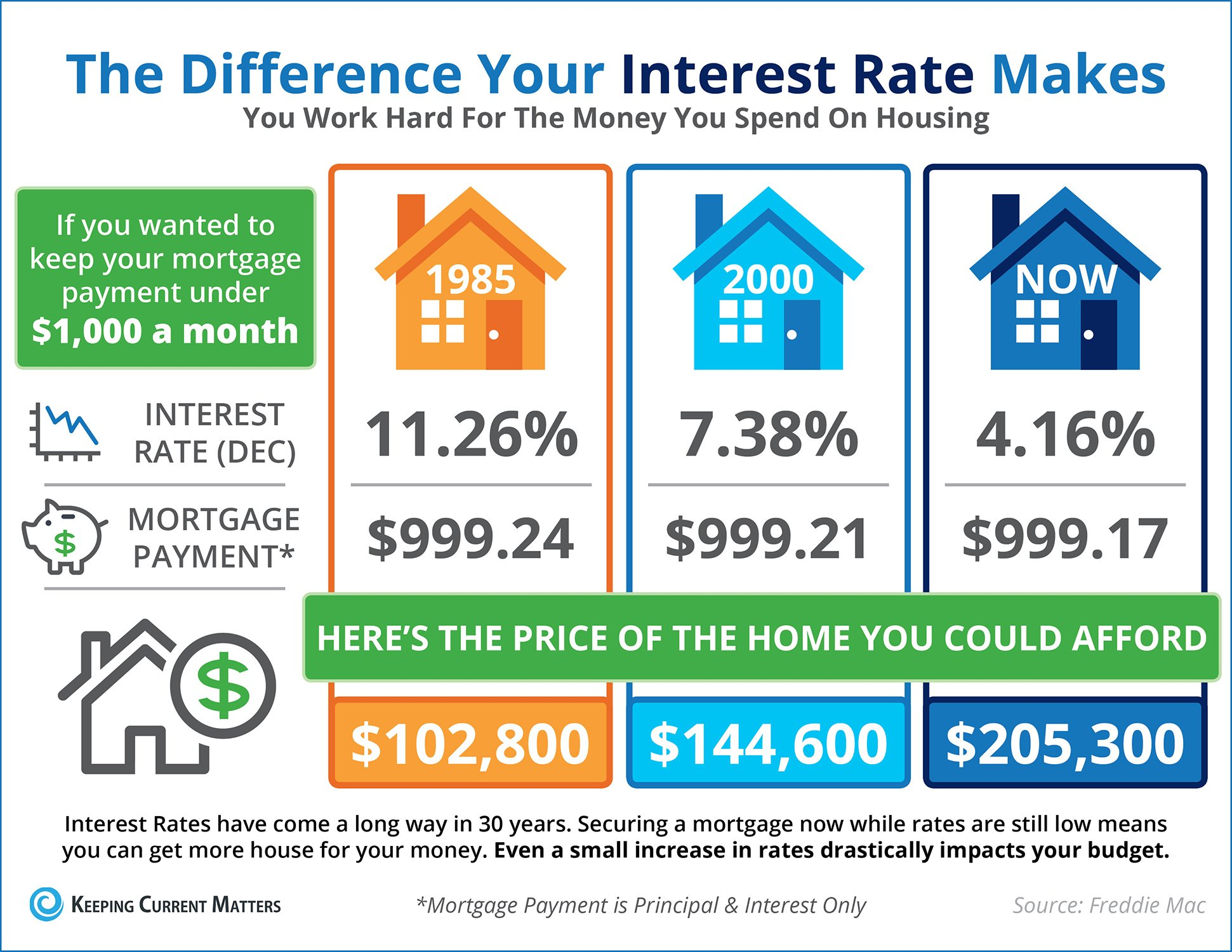 The Impact Your Interest Rate Has on Your Buying Power [INFOGRAPHIC] | Keeping Current Matters