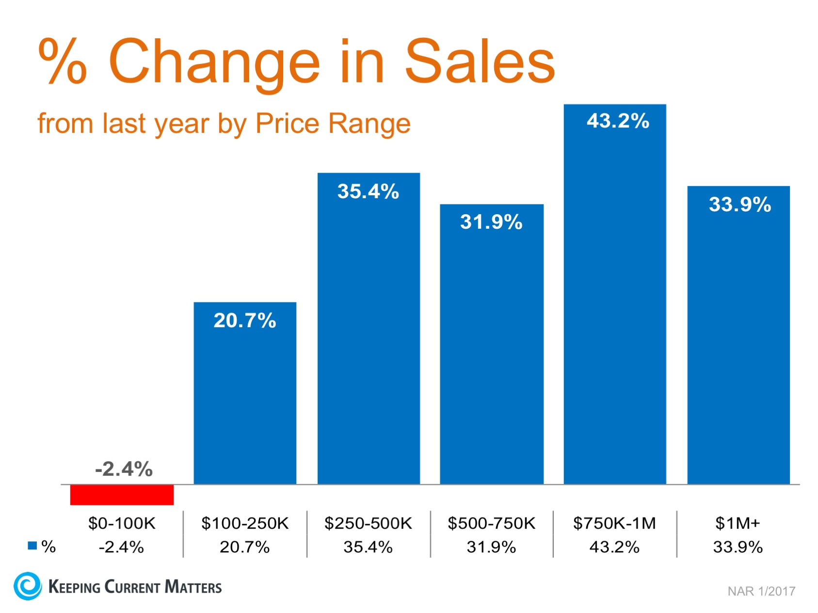 Year-Over-Year Price Appreciation Reaches Double Digits in 5 Price Categories | Keeping Current Matters