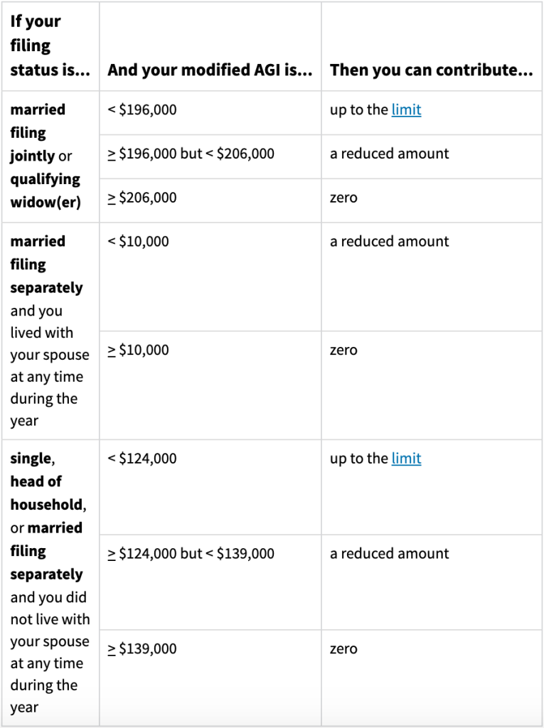 Roth IRA Contribution Limits 2020 table for married filing status, and single filing status