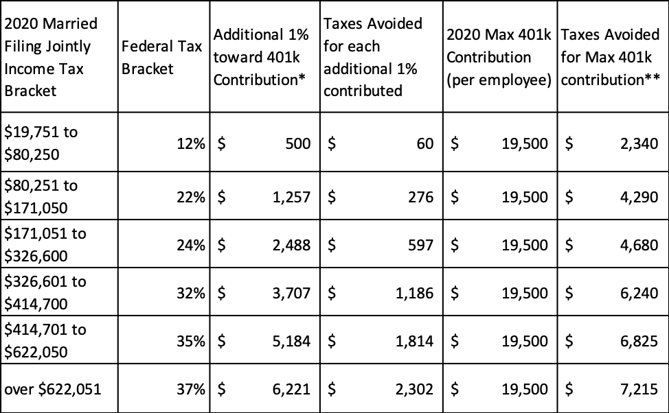 401k contribution limits in 2020 - How much in taxes you avoid by tax bracket as a married filing jointly filer by contributing the maximum amount to 401k in 2020