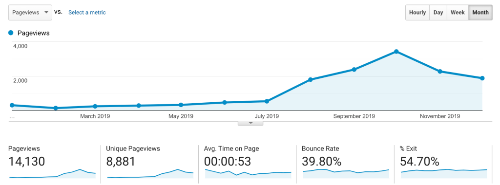 Keeping Up With The Bulls Personal Finance Blog Google Analytics - Page Views, Avg Time on Page, Bounce Rate, % Exit