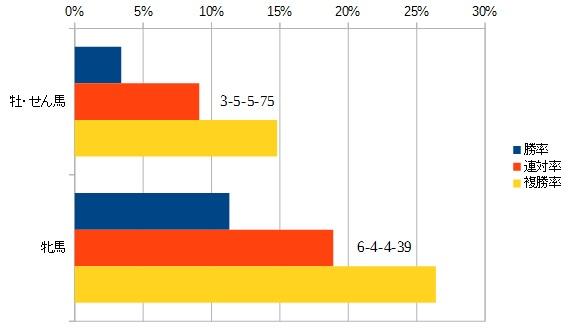 キーンランドカップ2015 性別別データ