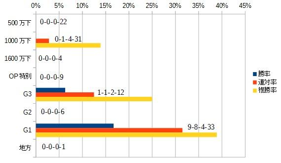 神戸新聞杯2015 前走クラス別データ