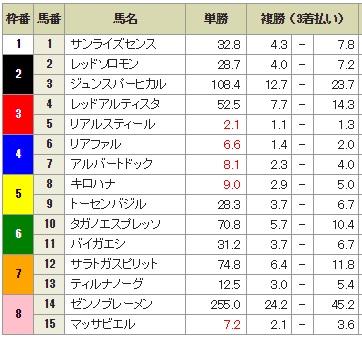 神戸新聞杯2015 前日最終オッズ