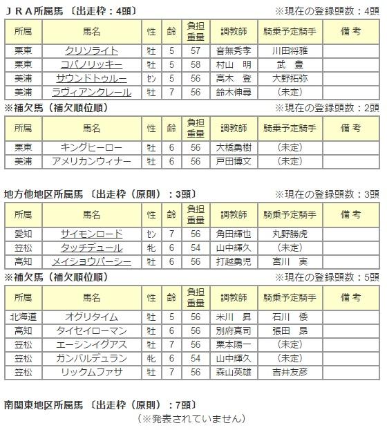 日本テレビ盃2015 出走予定馬