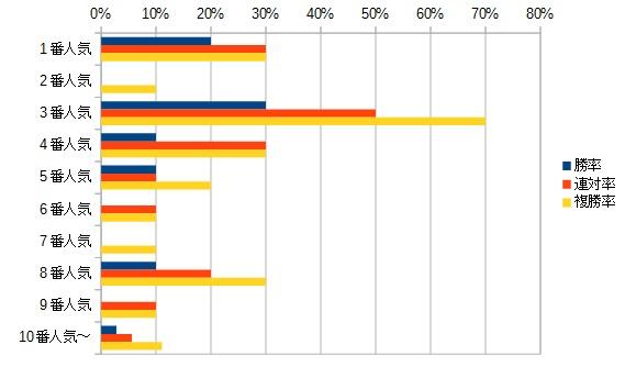 スワンステークス2015 人気別データ