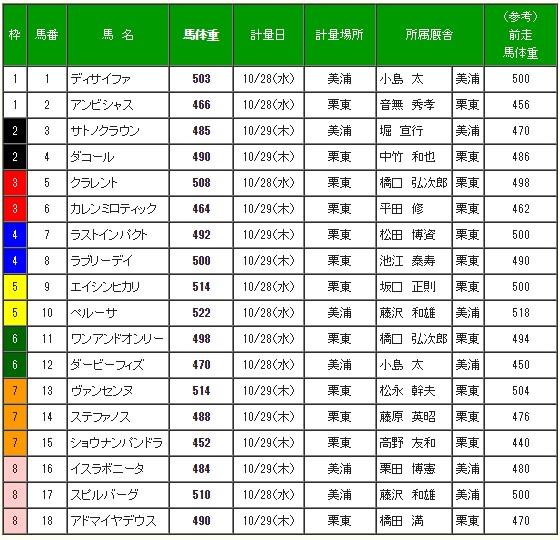 天皇賞秋2015 調教後の馬体重