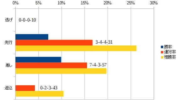 富士ステークス2015 脚質別データ