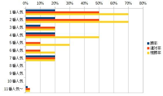 エリザベス女王杯 2015 人気別データ