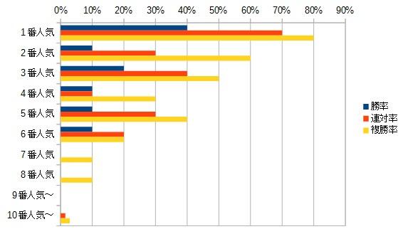 デイリー杯2歳ステークス2015 人気別データ