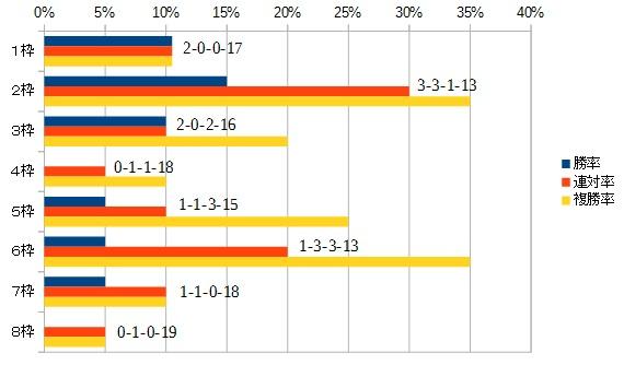 中山金杯 2016 枠順別データ