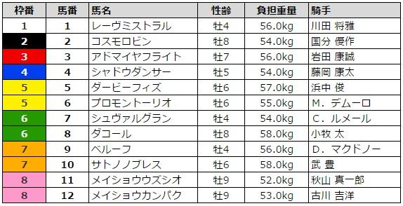 日経新春杯 2016 枠順