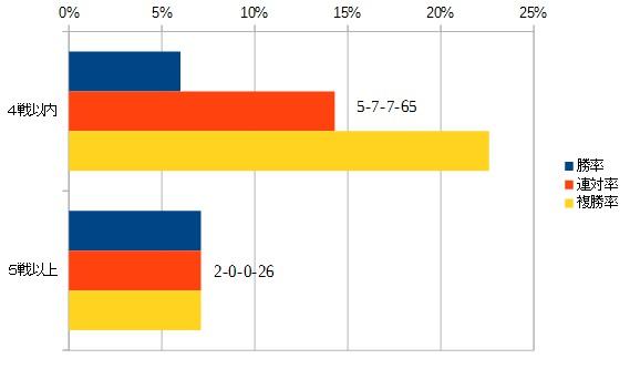 フェアリーステークス 2016 通算出走回数別データ